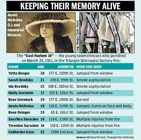 Triangle shirtwaist victims | ... memory of Triangle Shirtwaist victims a century after factory fire