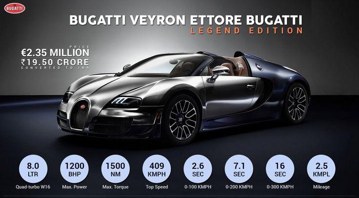 Bugatti Veyron Super Sport vs. Hennessey Venom F5 Inforgraphics  #WoW #WorkshoponWheelz #CarServiceInChandigarh  #CarMaintenanceInChandigarh  http://workshoponwheelz.blogspot.in/    Workshop on wheelz