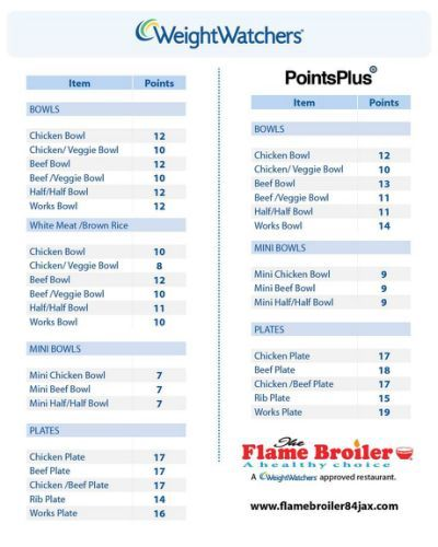 Parks, Weight watchers points chart