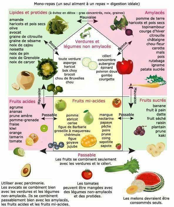 Aliments à dissocier
