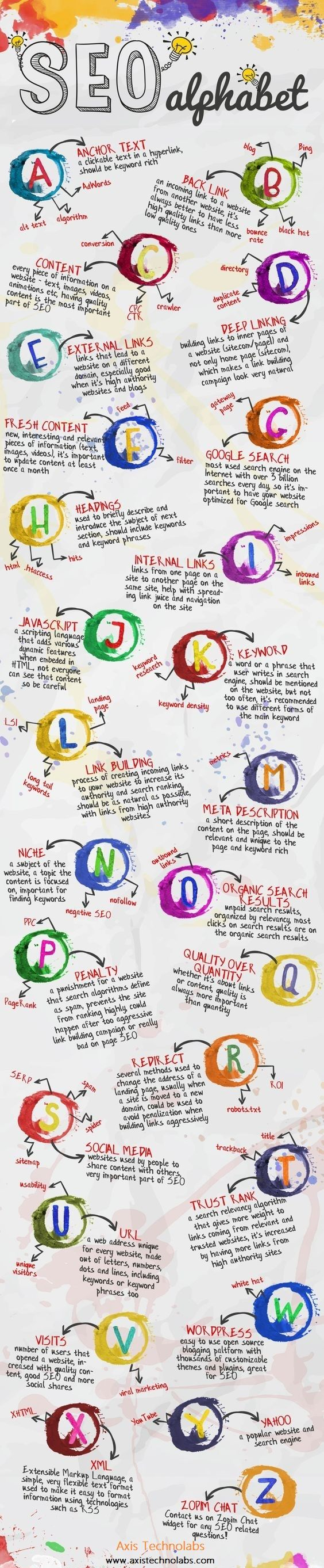 """""""SEO alphabetical tips and tricks with Axis Technolabs. Axis is providing world wide SEO Services for getting your websites higher ranks in all the search engines.  Kindly get back to us on: www.axistechnolabs.com"""""""