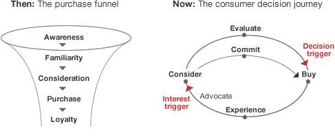 """""""The consumer decision journey"""" model shared on LinkedIn by @damian_lucas via  @McKinsey_MGI"""