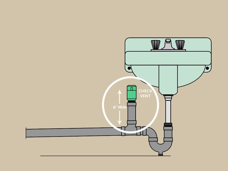 17 best ideas about plumbing vent 2017 on pinterest for Sewer line vent