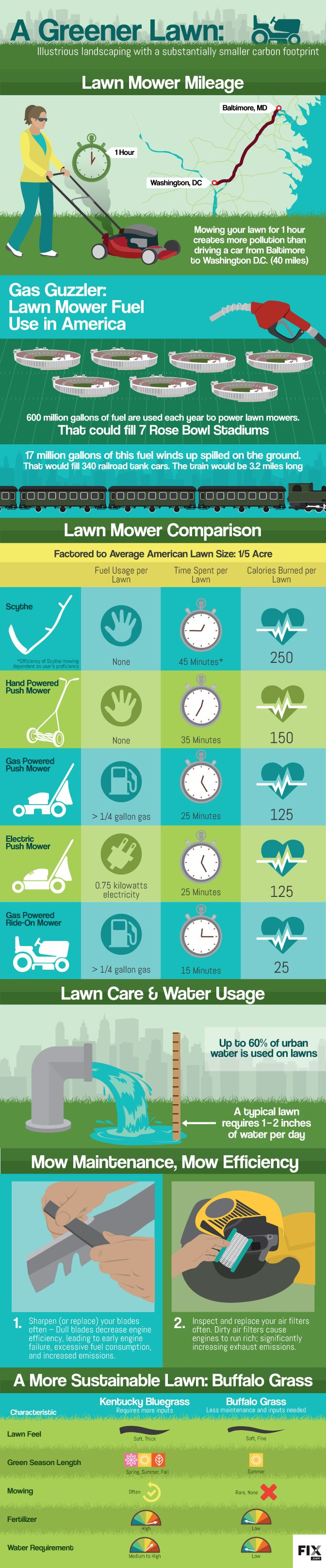 A Greener Lawn Reducing the Carbon Footprint of Your Lawn Mower #infographic…