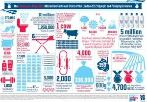 Random statistics such as the number of times the bins will be emptied in the Olympic park and how much milk the athletes will drink during the event are shown, with the statistic that 5 million litres of Abbey Well bottled water will be made available to Olympians during the games shoe-horned in for good measure.