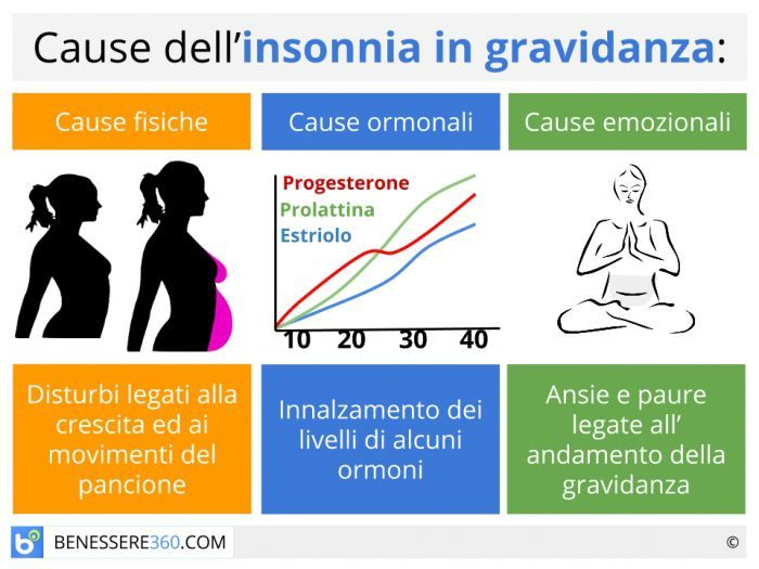 L'insonnia è un disturbo che colpisce un altissima percentuale di donne durante la gravidanza, sopratutto una volta raggiunto il sesto mese di gestazione, impariamo a conoscere prodotti naturali e pratiche comportamentali che possano migliorare la qualità del sonno.