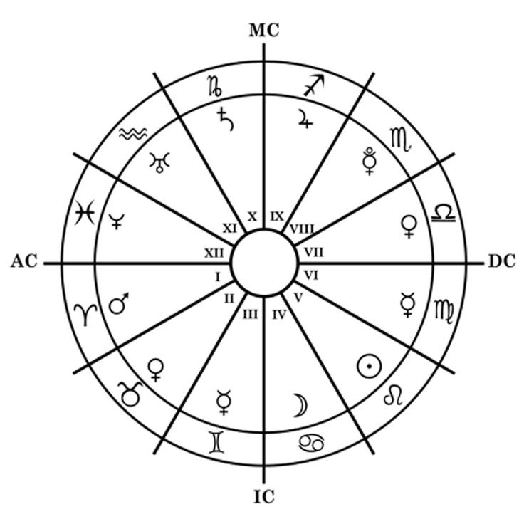 What Does Your Descendent Sign Mean In Astrology? It's About Your Relationships Zodiac Signs Astrology, Astrology Chart, Tarot, Ascendant Sign, Zodiac Wheel, Sign Meaning, First Relationship, Zodiac Traits, Moon Signs