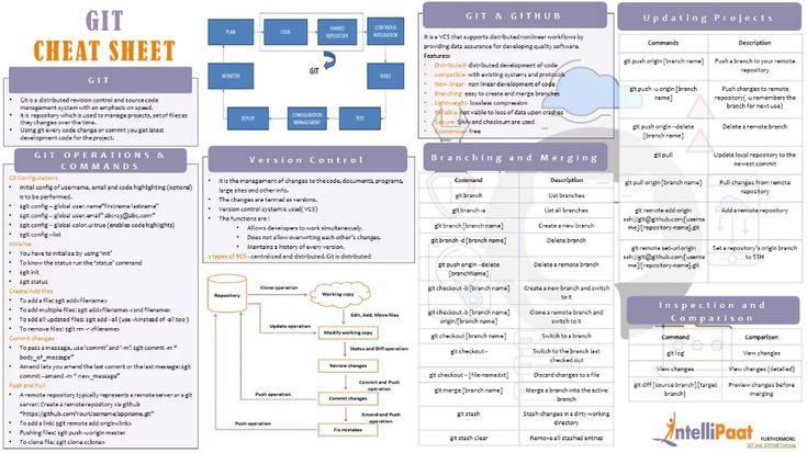 Git cheat sheet cheat sheets cheating resume templates