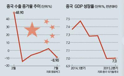차이나 리스크 세계 경제 위기로 확산