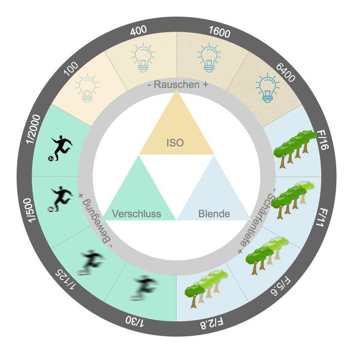 Infografik ISO Blende Belichtungszeit Um mit abnehmenden Licht bei Aufnahmen aus der Hand lange Belichtungszeiten zu vermeiden, springt die ISO-Automa…