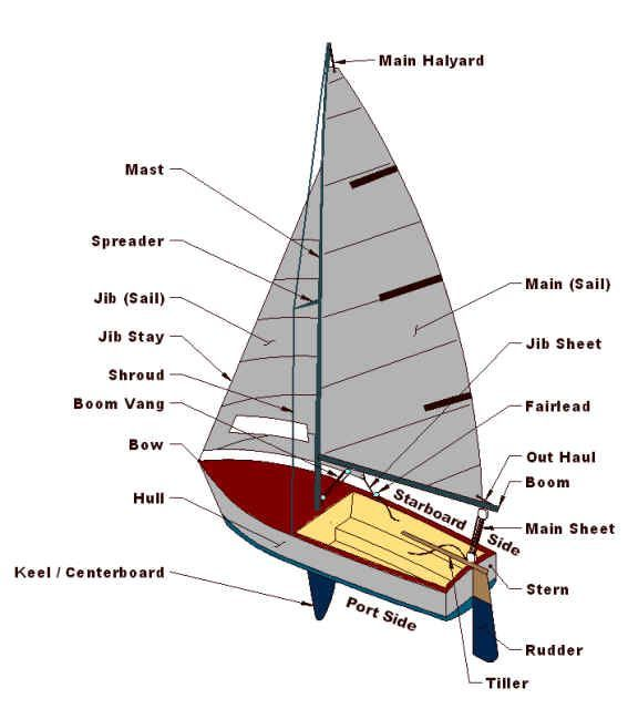 52 best sailboat parts images on Pinterest | Boats, Candles and ...