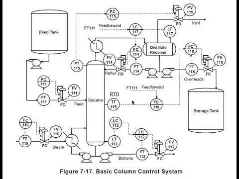 Diagrama de tuberia e instrumentación (sistema de control