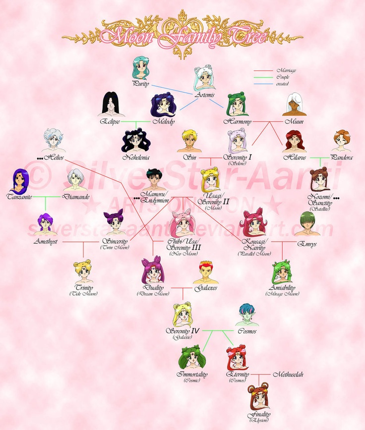 Moon Family Tree