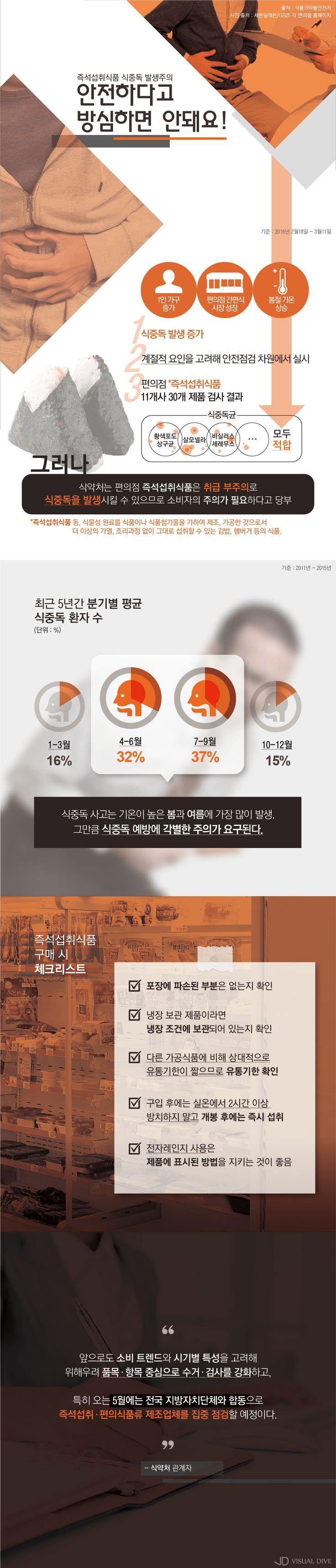 편의점 즉석섭취식품…정말 안전할까? [인포그래픽] #instant / #Infographic ⓒ 비주얼다이브 무단 복사·전재·재배포 금지
