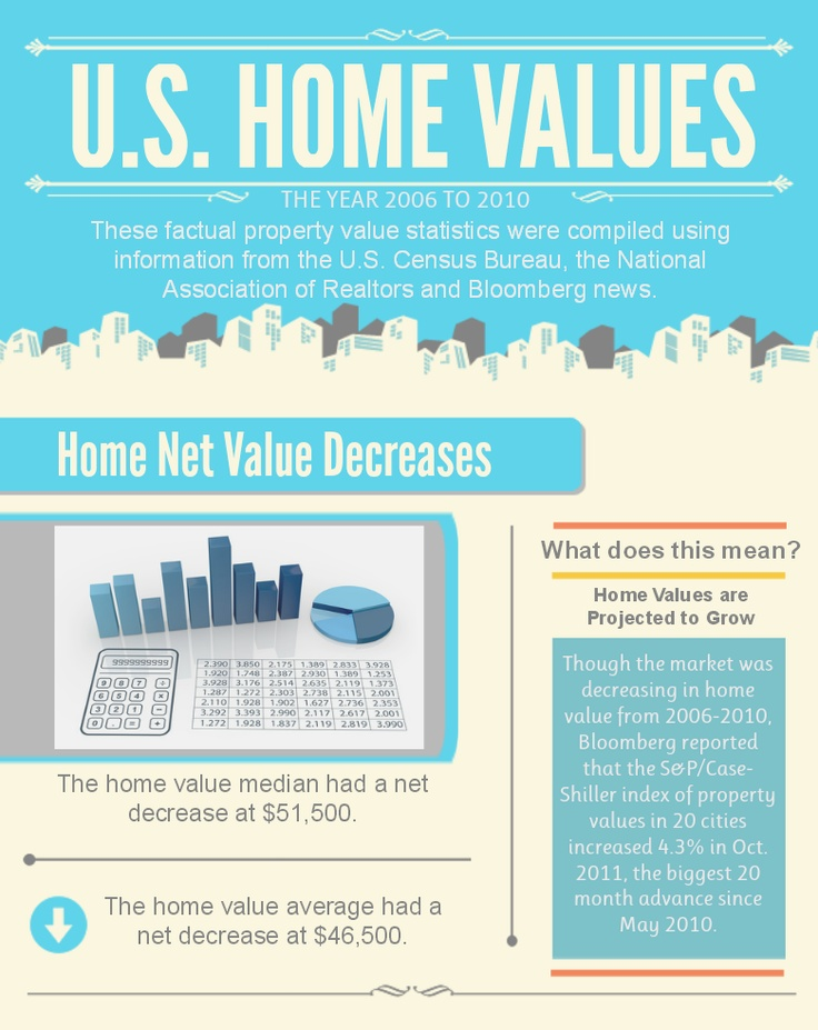 A sweet #infographic on US Home Values! Curious? Take a look via #pinterest...