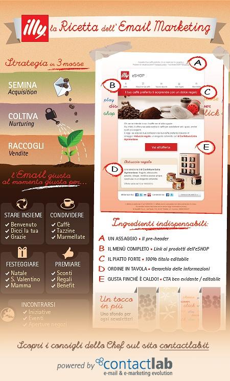 #Email #Marketing #Infographic: la ricetta di @illy