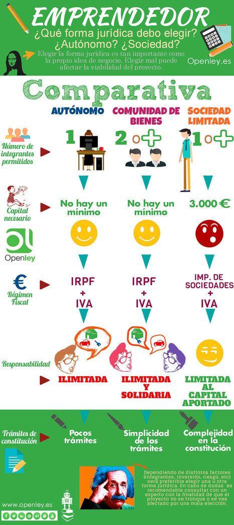 Emprendedor: ¿Qué forma jurídica debo elegir? #infografia #infographic #entrepreneurship | Activos en las políticas de empleo | Scoop.it
