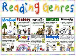 This FREE reference sheet will help yourstudents identify the  different genresin the text that they are reading and/or  writing.  Grades 1-3