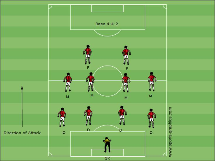 4-4-2 Formation, Learn the important tactics –Improve your game today Protecting a lead? 5-3-2 might do the trick. Not wanting to take too many risks going forward and keeping it fairly tight in the back is this formation in a nutshell. #soccer #tactics #sports #soccerSkills #soccertactics #BallSkills #skills