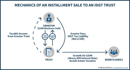 How The IDGT Strategy Turns Business Stock Into A Bond For Estate Tax Purposes https://www.kitces.com/blog/idgt-installment-sale-to-intentionally-defective-grantor-trust-rules/?utm_campaign=coschedule&utm_source=pinterest&utm_medium=Michael%20Kitces&utm_content=How%20The%20IDGT%20Strategy%20Turns%20Business%20Stock%20Into%20A%20Bond%20For%20Estate%20Tax%20Purposes