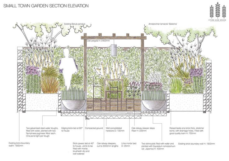 620 best spunti disegno arch images on pinterest for Garden sectioning ideas