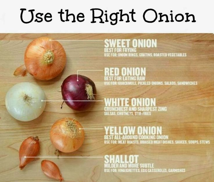 Sorry...this is going to come in handy!  I love onions but I always question if I am using the right ones in recipes.  Now I know!