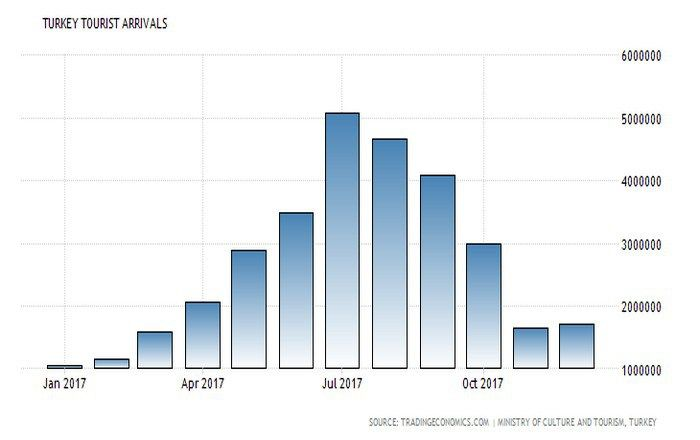 Εκρηκτική αύξηση του τουρισμού στην Τουρκία, +30,8% τον Δεκέμβριο