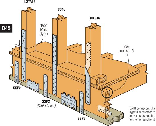 Stud to band joist connectors for high wind resistance cabin how stud to band joist connectors for high wind resistance cabin how tos pinterest studs produkter og bnd sciox Choice Image