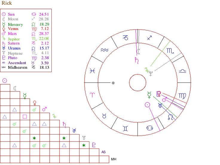 Moon Chart Reading