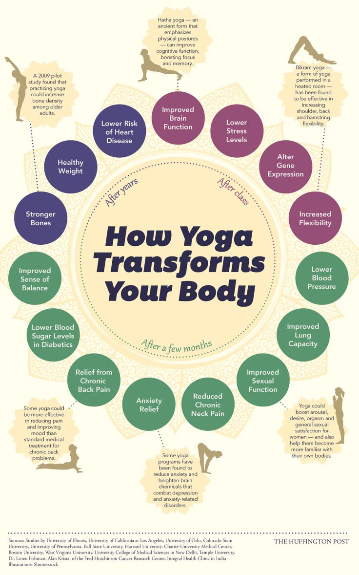 How Yoga Changes Your Body Infographic | Health Blog