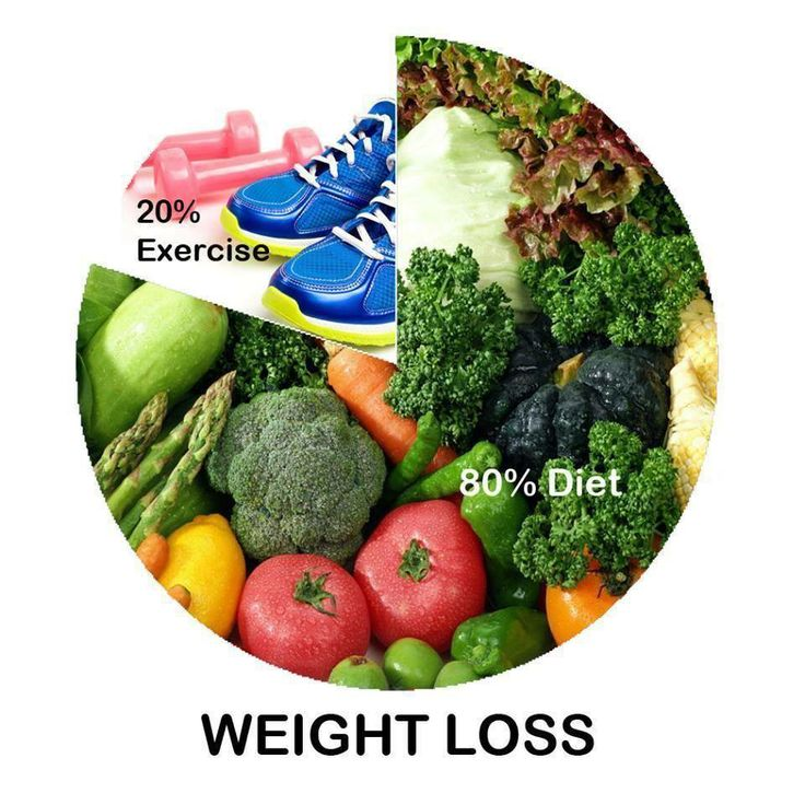 Free 10 day weight loss plan