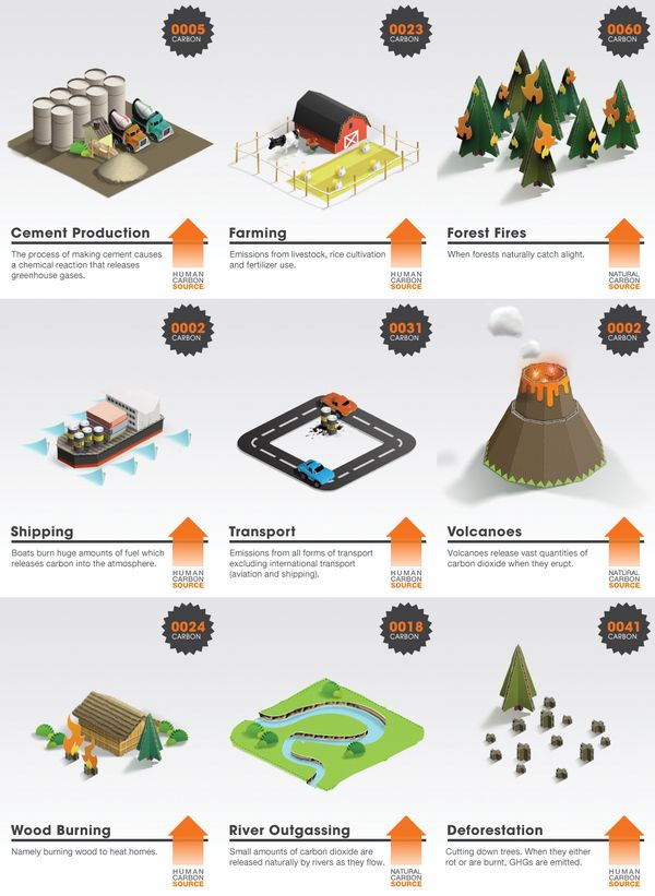 Carbon Cycle Augmented Reality Game by Tim Smith, via Behance