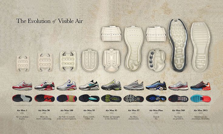 The Evolution of Nike's Visible Air http://www.highsnobiety.com/2015/03/12/nike-visible-air-evolution/
