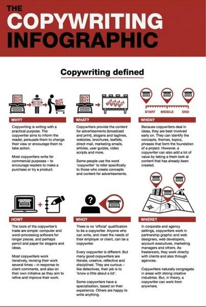 Description du métier de Copywriter (infographie)  http://relais-actu.com/metier-copywriter-infographie/#