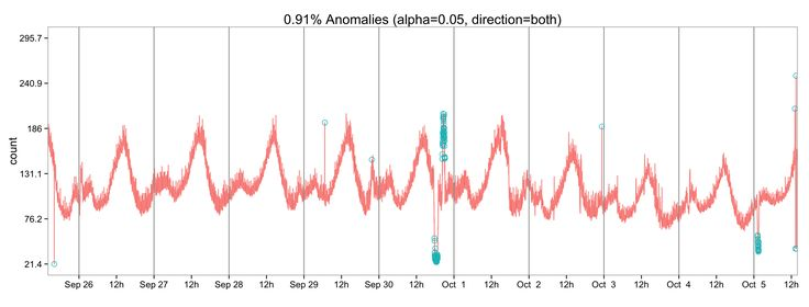 Anomaly detection in TS