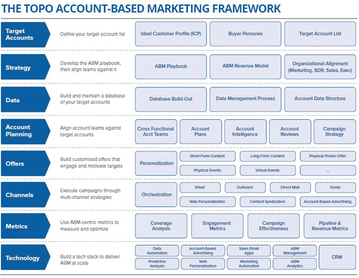 target account selling template - the 2016 topo account based marketing framework digital