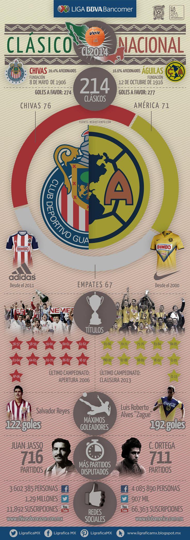 Infografía #ClásicoNacional Chivas VS América • J13/CL14 @Liga Zervena Bancomer MX • LigraficaMX 250314CTG