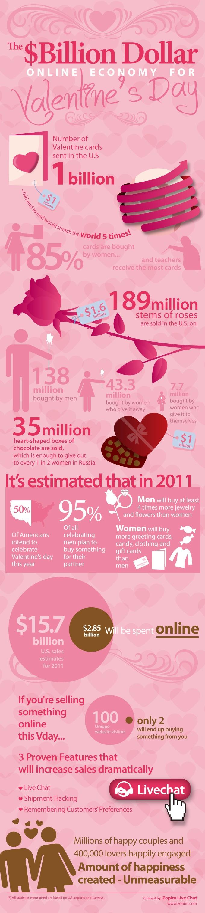 Valentineu0027s Day Infographic