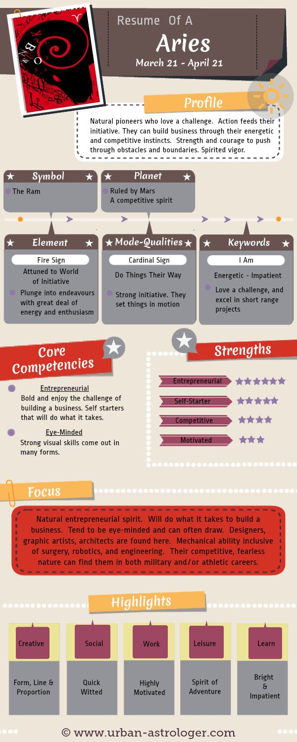 Resume of an Aries - Aries At Work - Understanding an #Aries from a work and career perspective. A useful #infographic to help understand the core competencies, strengths and communication skills of this #zodiac sign.