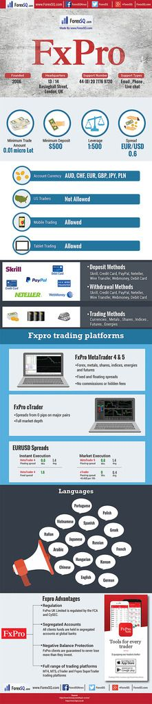 Trust forex trade investment group ltd