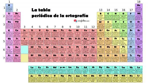 Una til tabla peridica de los elementos dinmica urtaz Image collections