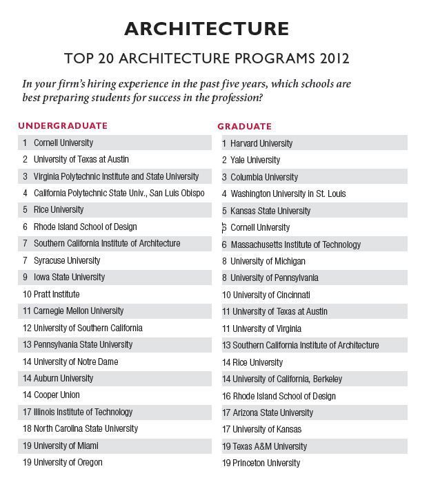 best 25+ best architecture schools ideas on pinterest | shops