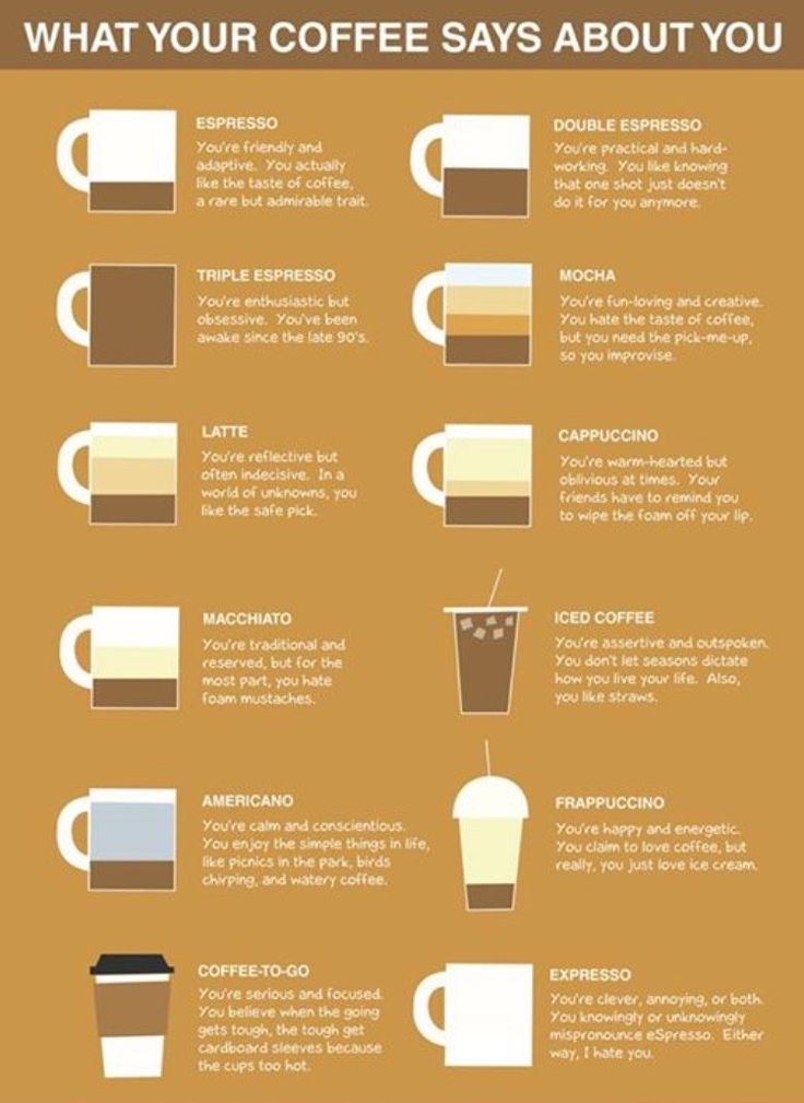 95% of the time I am a Machiato - the other 5% goes between the Mocha, Cappuchino , the Latte and the Coffee-to-go