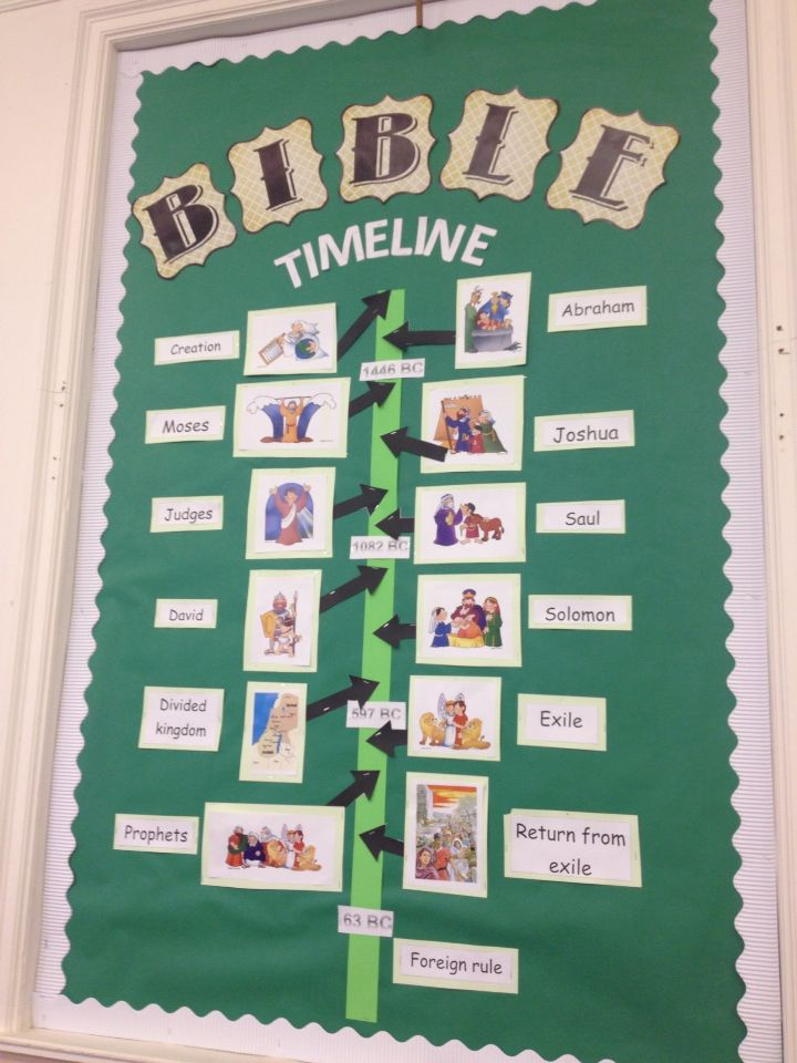 Classroom Prayer Ideas ~ Old testament timeline classroom display ideas for a