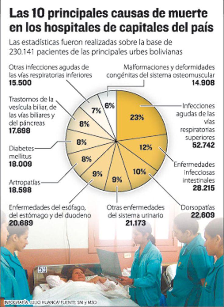Infecciones causan mayor cantidad de muertes en Bolivia  - La Razón