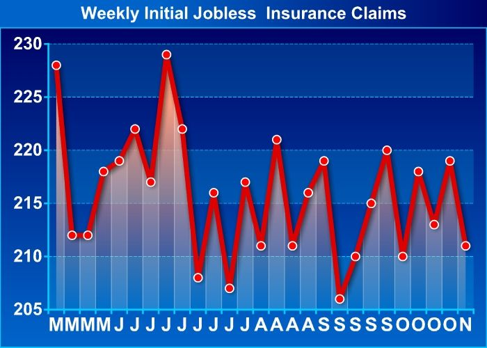U S Jobless Claims Drop More Than Expected To 211 000