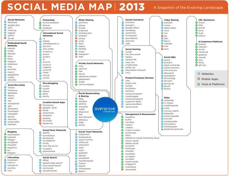 Het social media-overzicht 2013