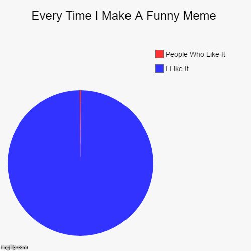 Every Time I Make A Funny Meme | I Like It, People Who Like It | image tagged in funny,pie charts | made w/ Imgflip pie chart maker