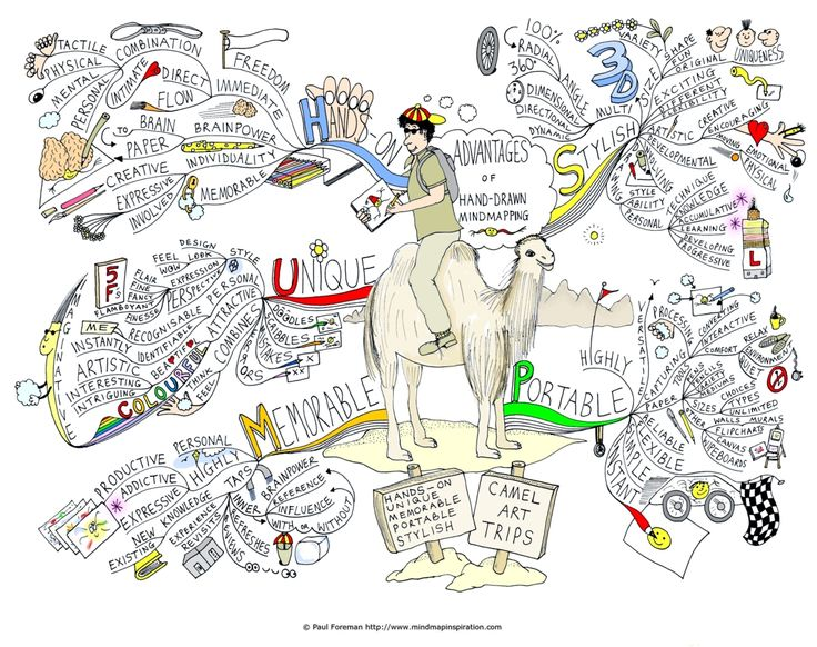 Hand-drawn mindmapping Mind Map - more mind mapping art @ mindmapart.com