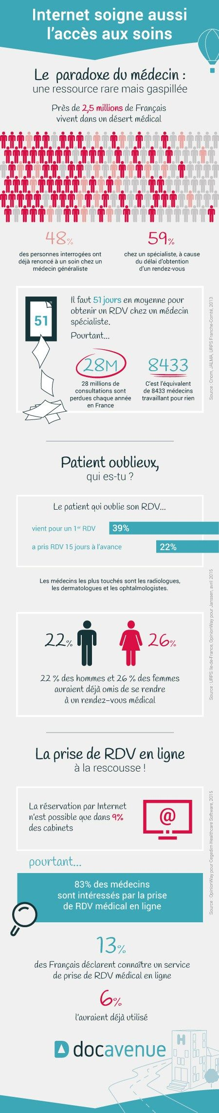 Infographie e-santé